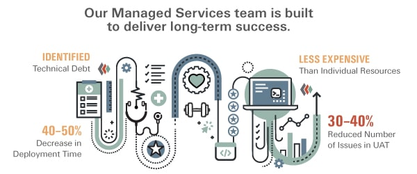 Managed Services infographic